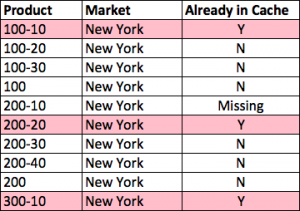 First 10 Block Results after CLEARBLOCK on 200-10->New York