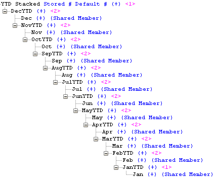 Stacked YTD Hierarchy
